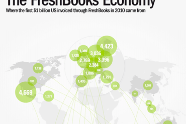 Infographic: FreshBooks Economy Reaches One Billion in Just Four Months