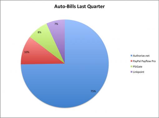 auto-bill1-e1283175876384