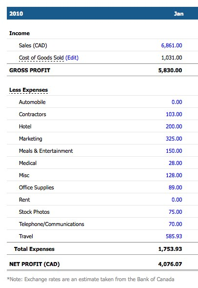 Proft and Loss report FreshBooks