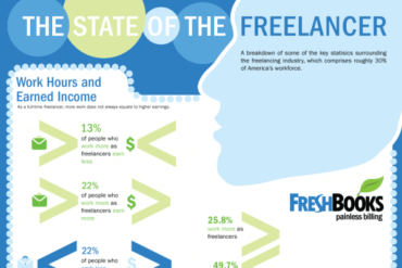 The State of the Freelancer