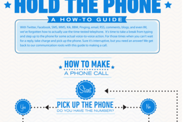 Infographic: A handy how-to guide for using the phone (while we wait for Apple's iOS 5 text messaging)