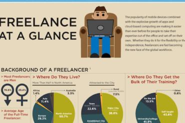 Freelance at a Glance - Infographic via Socialcast