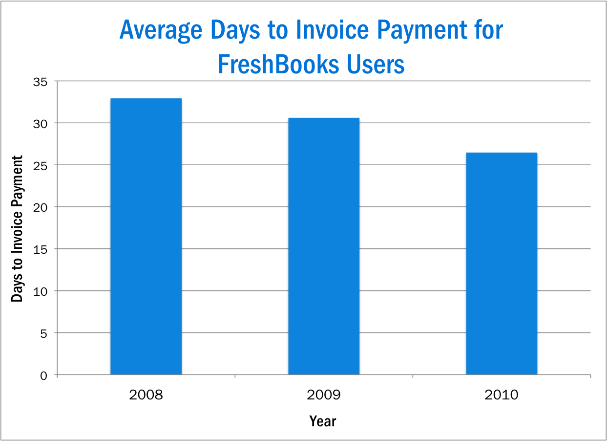 average invoice days to payment
