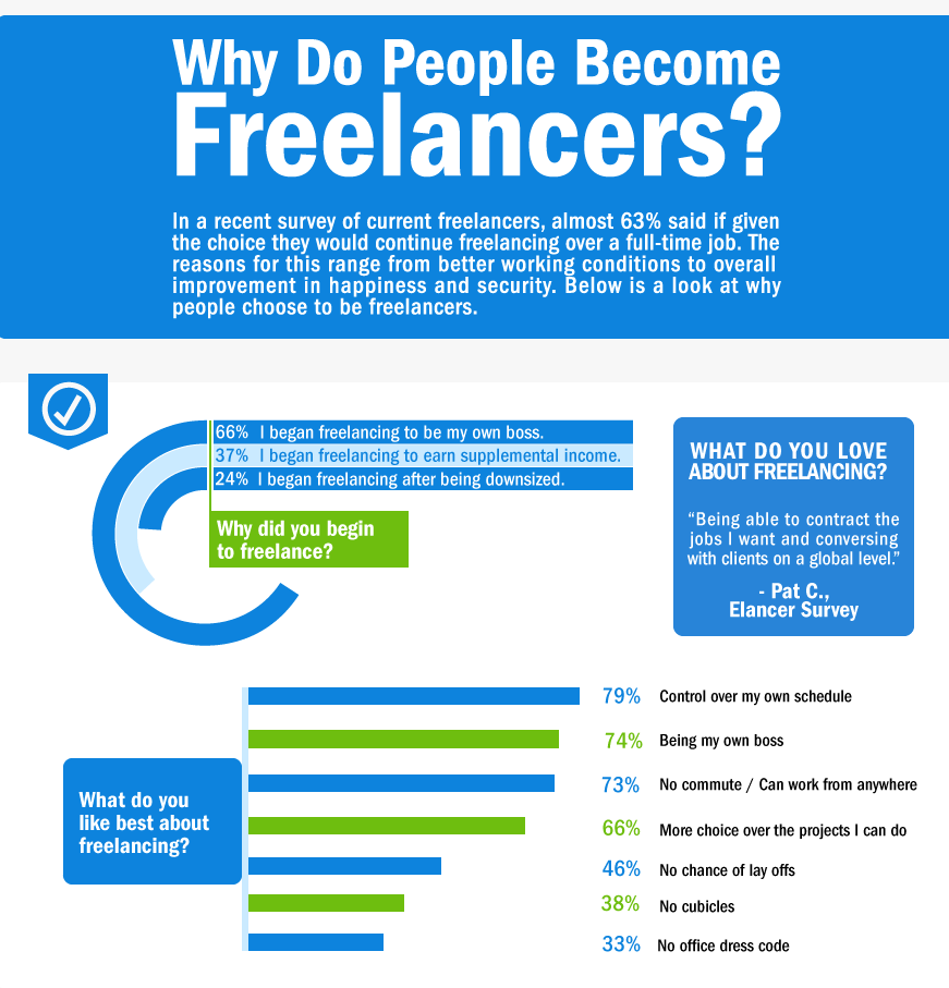 why_do_people_become_freelancers_Columnfive