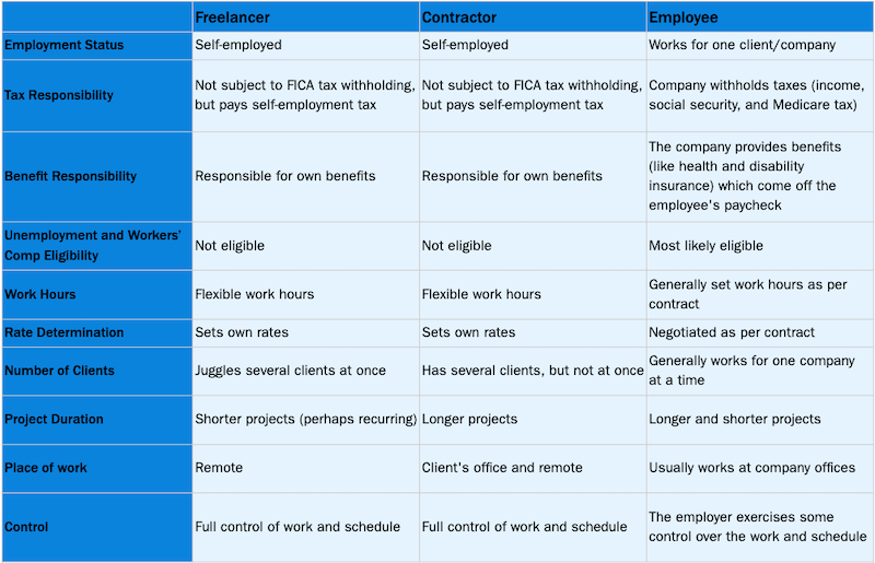 Freelancer vs. Contractor vs. Employee