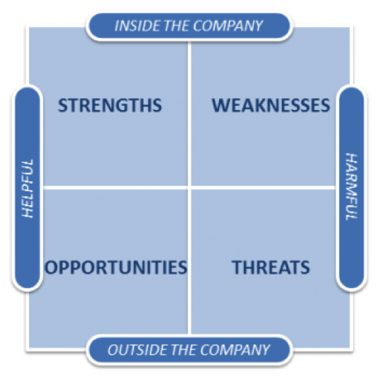 fresh and easy swot A swot analysis can be carried out for a product, place, industry or person  it makes interpretation of the business process flow fresh and versatile great flowchart design view is a big advantage over the diagram created manually on a paper  the swot analysis solution contains easy-to-use mind map templates that help identify.