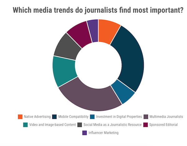 Contently / Cision's 'State of the Media' Report