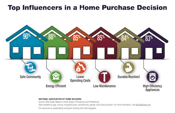 Influencers in Home Purchase Decision