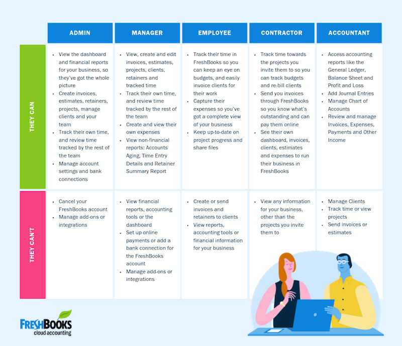 Hubspot And Freshbooks