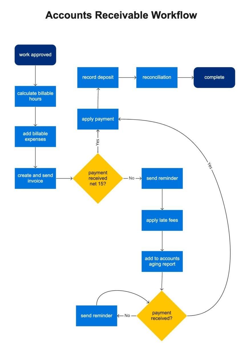 accounts receivable workflow example