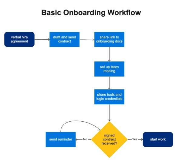 onboarding workflow example