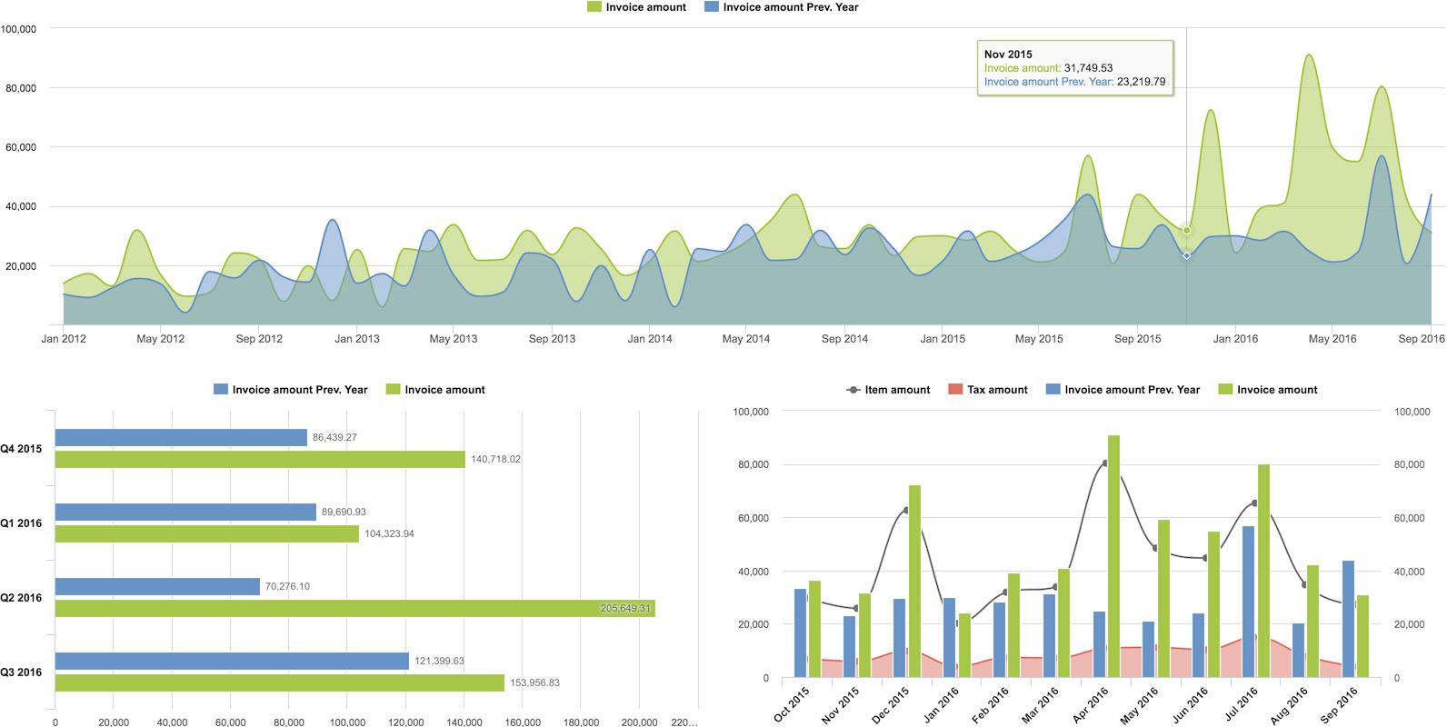 Charts & Dashboard