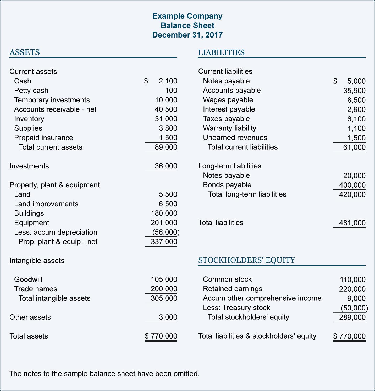 detailed balance sheet