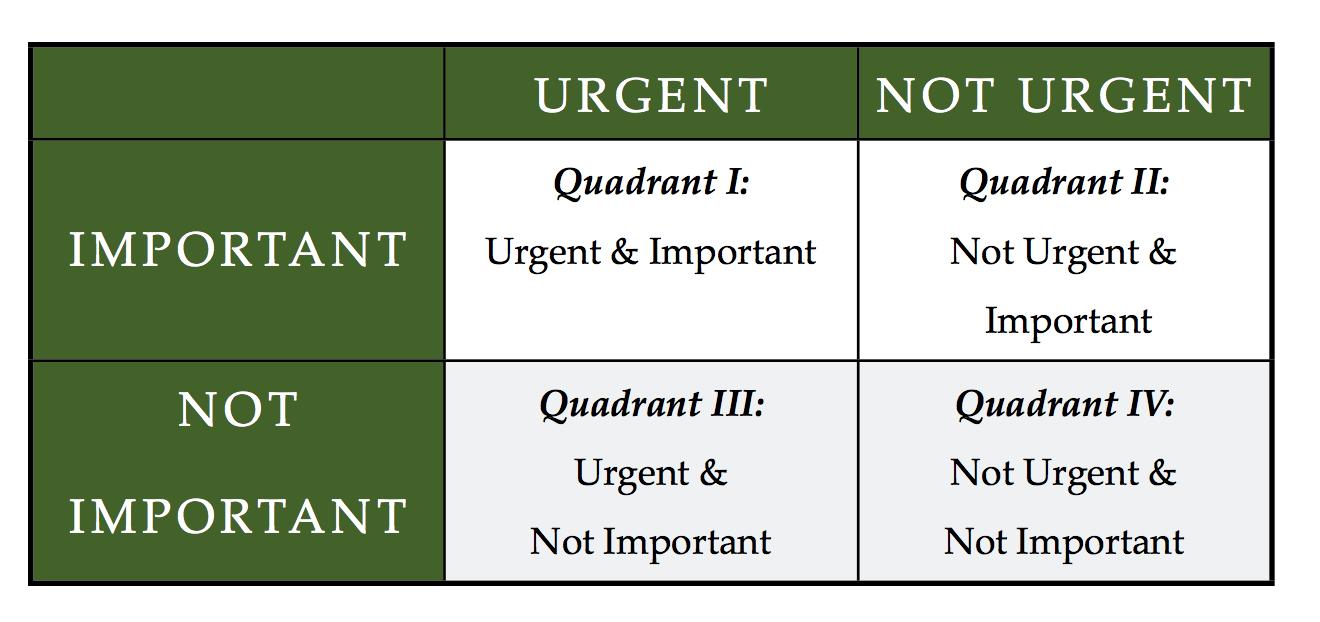 Time management quadrant
