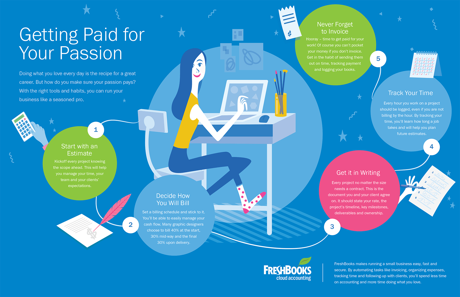 Getting Paid for Your Passion Infographic